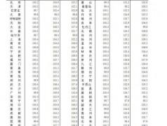 财鑫闻丨8月份70城房价出炉!济南新房8连涨,青岛新房9连涨……